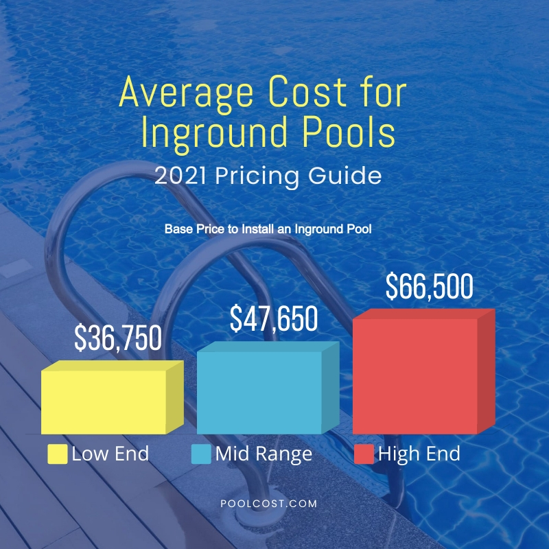 Average Cost for Inground Pools - 2021 Pricing Guide